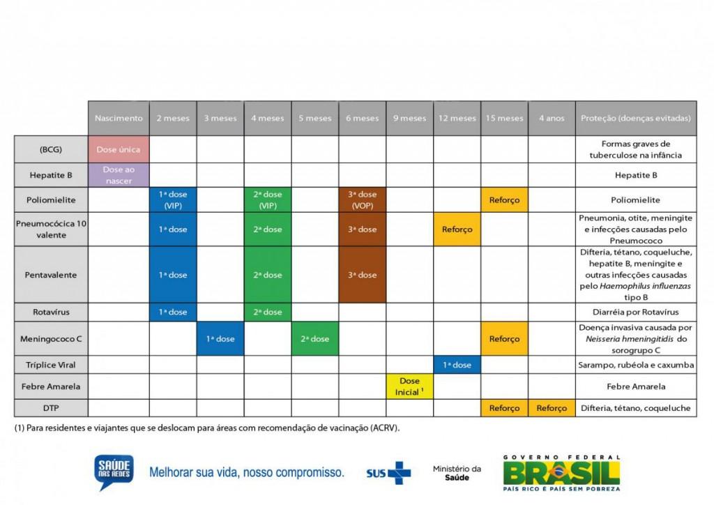 Tabela Vacinação